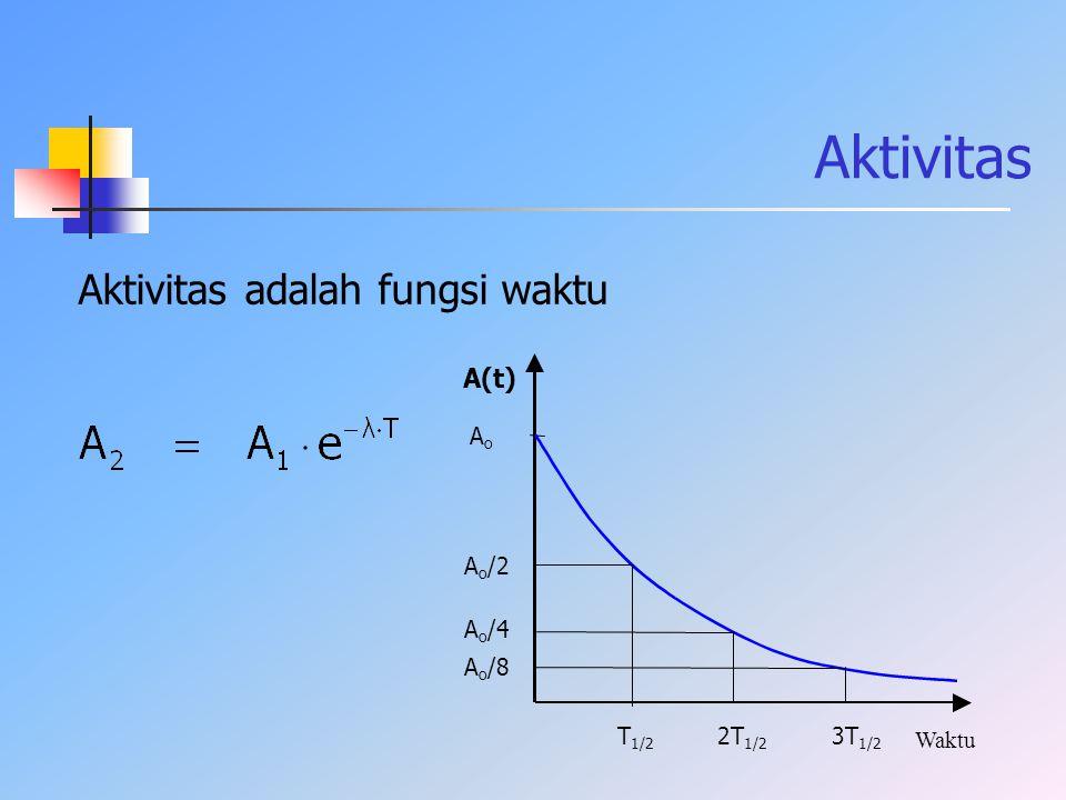 Aktivitas Aktivitas adalah fungsi waktu A(t) Waktu AoAo A o /2 A o /4 A o /8 T 1/2 2T 1/2 3T 1/2