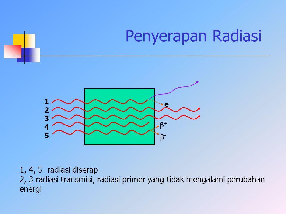 Penyerapan Radiasi -- ++ e 1234512345 1, 4, 5 radiasi diserap 2, 3 radiasi transmisi, radiasi primer yang tidak mengalami perubahan energi