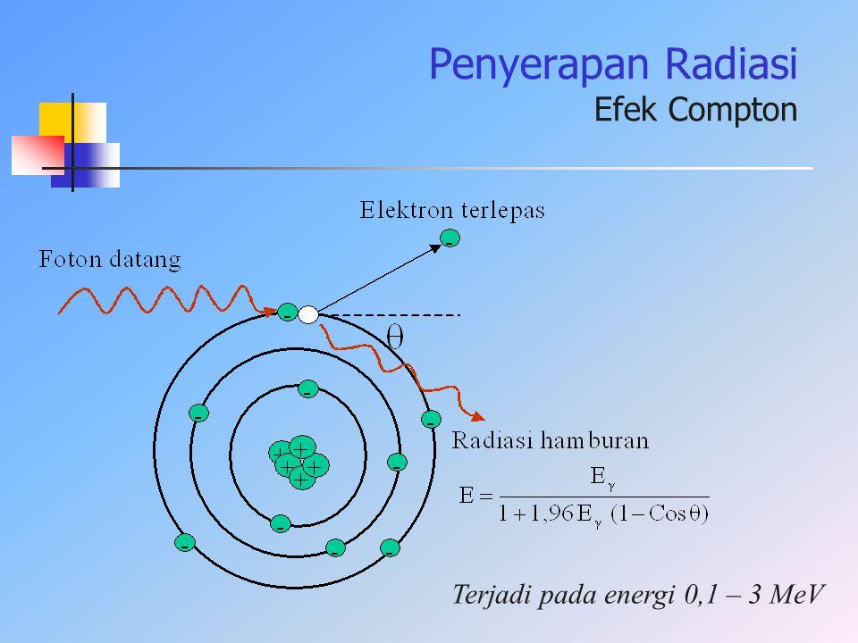 Terjadi pada energi 0,1 – 3 MeV Penyerapan Radiasi Efek Compton