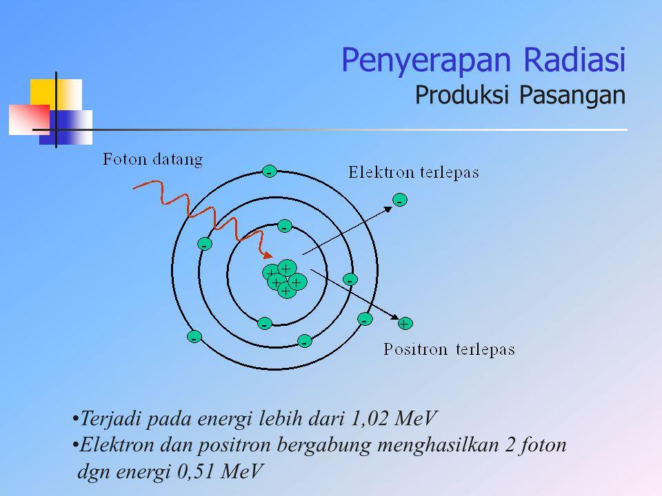 Terjadi pada energi lebih dari 1,02 MeV Elektron dan positron bergabung menghasilkan 2 foton dgn energi 0,51 MeV Penyerapan Radiasi Produksi Pasangan