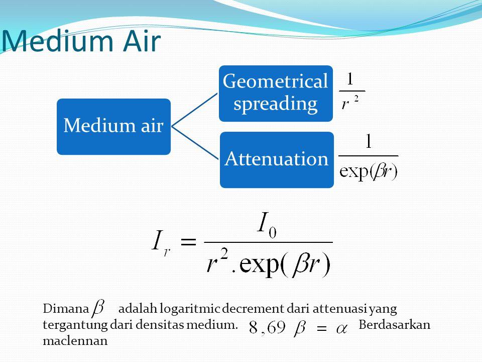 Medium Air Dimana adalah logaritmic decrement dari attenuasi yang tergantung dari densitas medium.