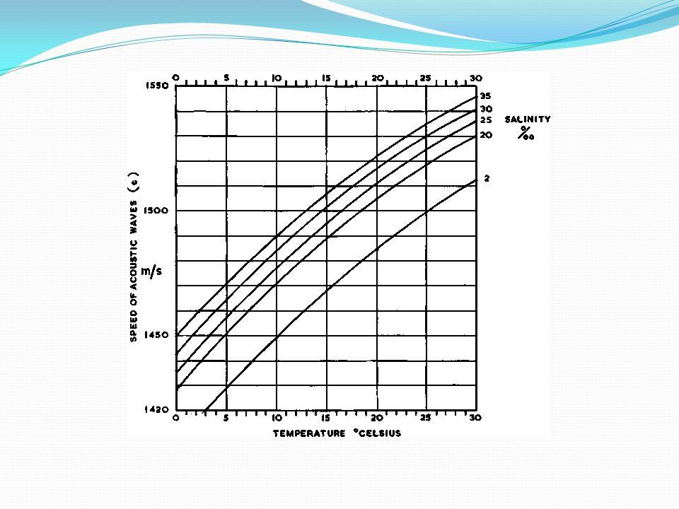 Salinitas, Temperatur Kecepatan suara Impedance 1.Refleksi 2.Refraksi 3.absorpsi