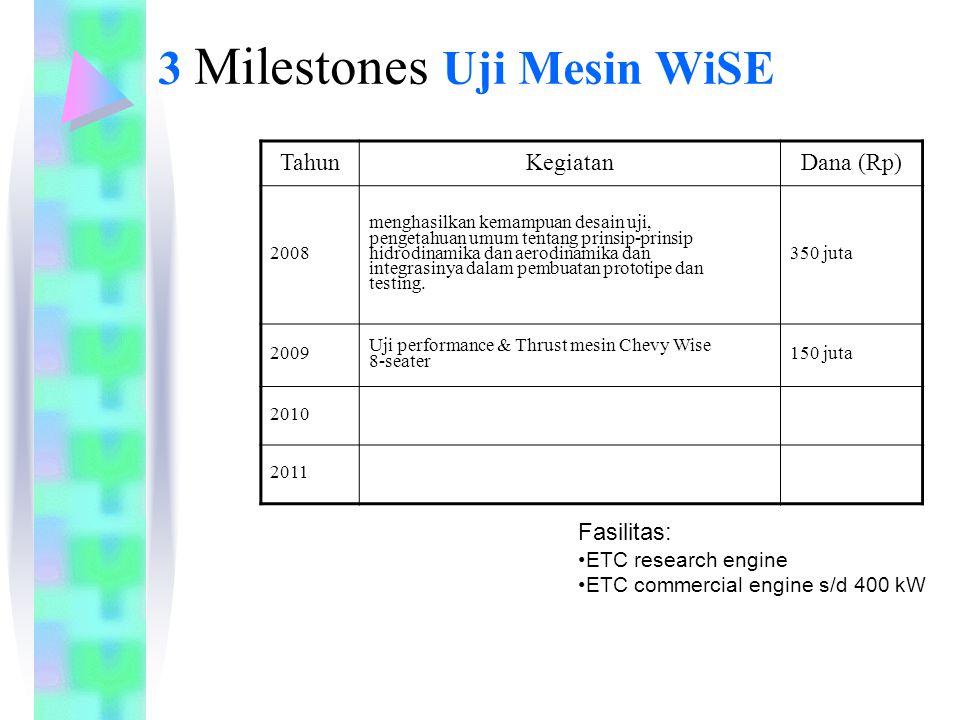 3 Milestones Uji Mesin WiSE TahunKegiatanDana (Rp) 2008 menghasilkan kemampuan desain uji, pengetahuan umum tentang prinsip-prinsip hidrodinamika dan aerodinamika dan integrasinya dalam pembuatan prototipe dan testing.