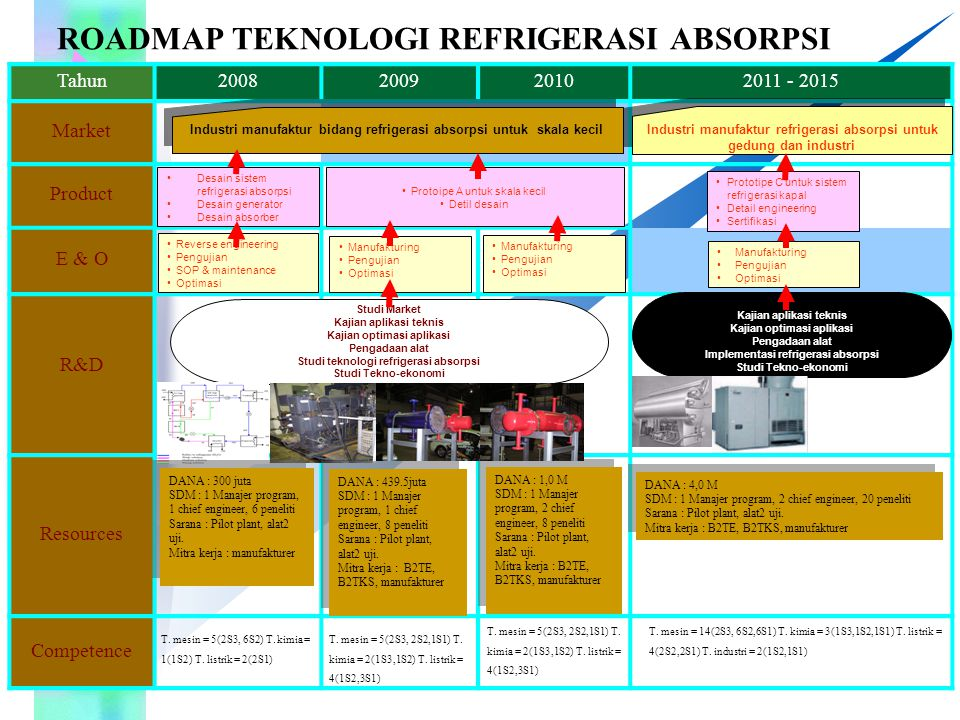 Tahun2008200920102011 - 2015 Market Product E & O R&D Resources Competence ROADMAP TEKNOLOGI REFRIGERASI ABSORPSI Desain sistem refrigerasi absorpsi D