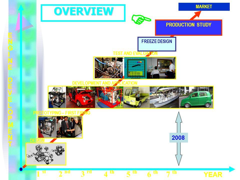 MARKET PRODUCTION STUDY FREEZE DESIGN ENGINE DEVELOPMENTENGINE DEVELOPMENT YEAR 1 st 2 nd 3 rd 4 th 5 th 6 th 7 th DESIGN PROTOTYPING – FIRST FIRING D