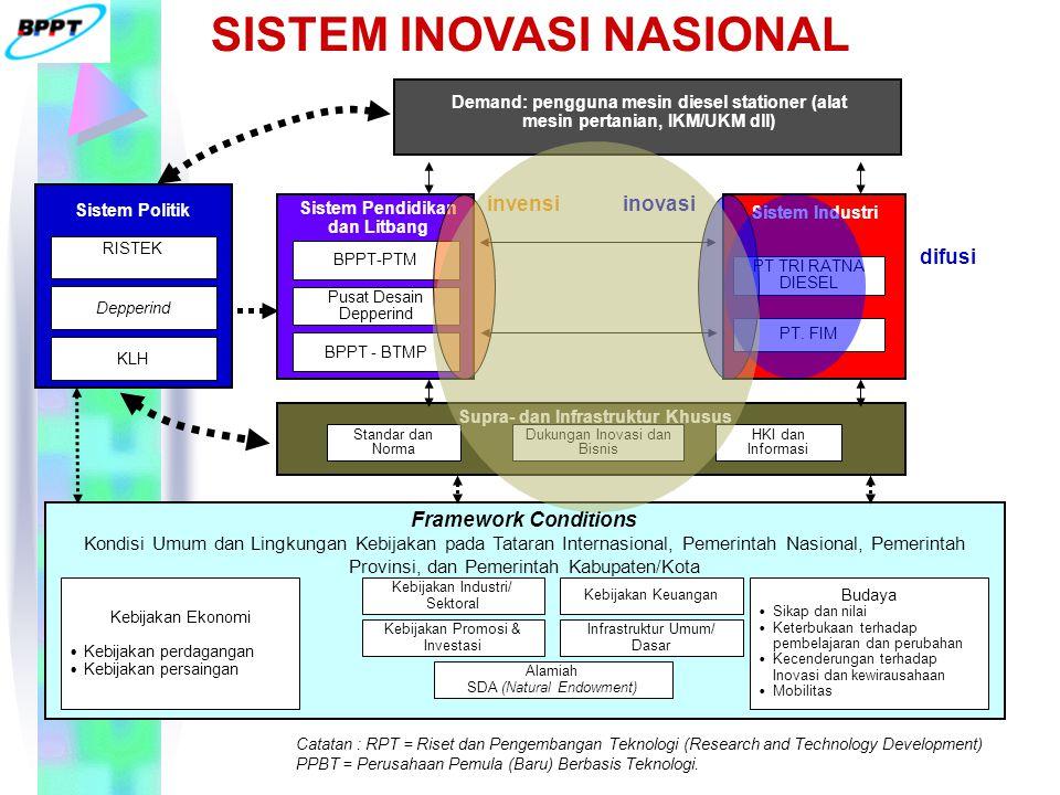 Sistem Pendidikan dan Litbang BPPT-PTM Pusat Desain Depperind BPPT - BTMP Sistem Industri PT TRI RATNA DIESEL PT.