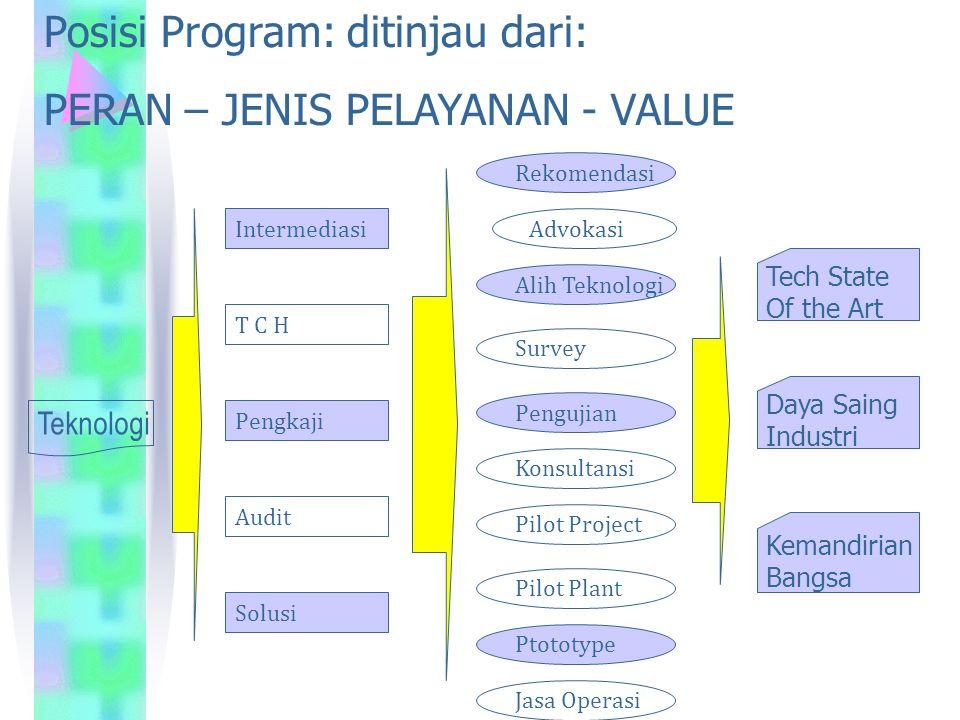 Posisi Program: ditinjau dari: PERAN – JENIS PELAYANAN - VALUE Intermediasi Solusi T C H Pengkaji Audit Tech State Of the Art Kemandirian Bangsa Daya