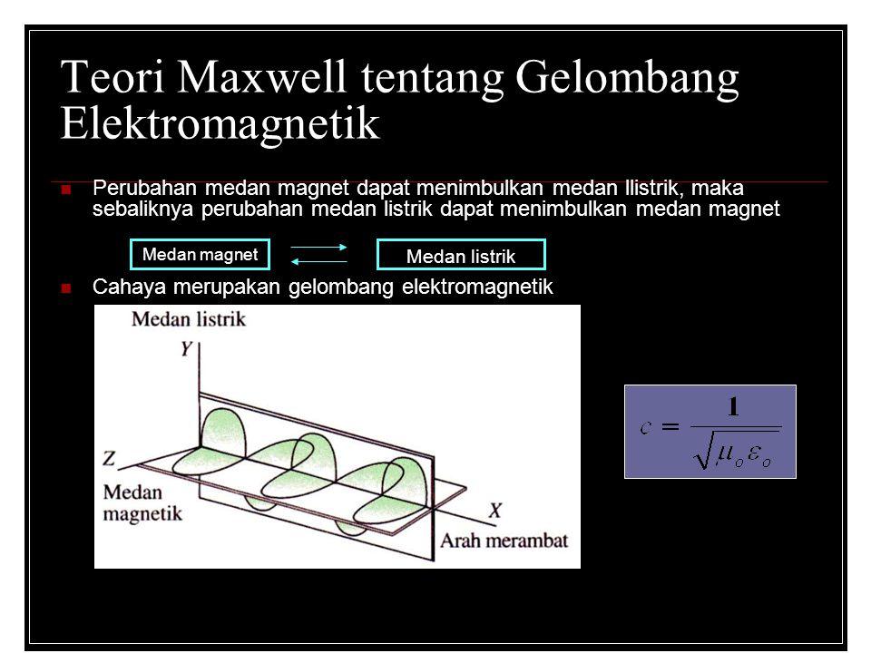 Teori Maxwell tentang Gelombang Elektromagnetik Perubahan medan magnet dapat menimbulkan medan llistrik, maka sebaliknya perubahan medan listrik dapat