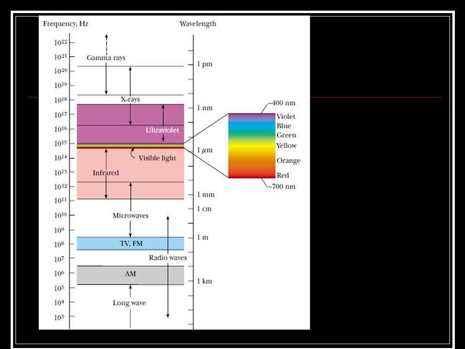 1.Gelombang radio 2.gelombang Televisi\ 3.gelombang RADAR 4.sinar inframerah 5.