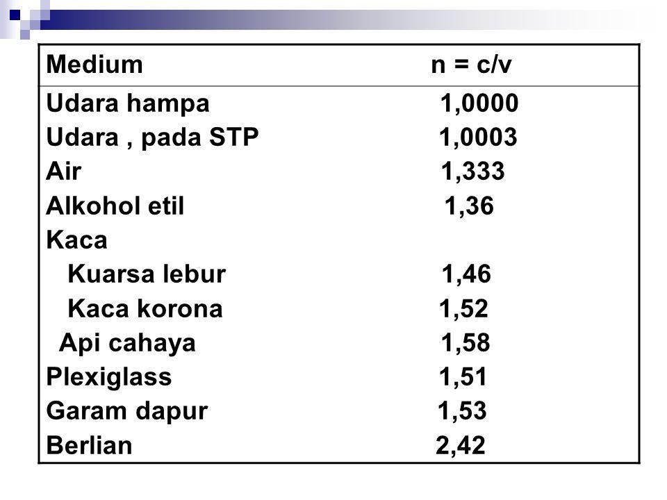 Medium n = c/v Udara hampa 1,0000 Udara, pada STP 1,0003 Air 1,333 Alkohol etil 1,36 Kaca Kuarsa lebur 1,46 Kaca korona 1,52 Api cahaya 1,58 Plexiglass 1,51 Garam dapur 1,53 Berlian 2,42
