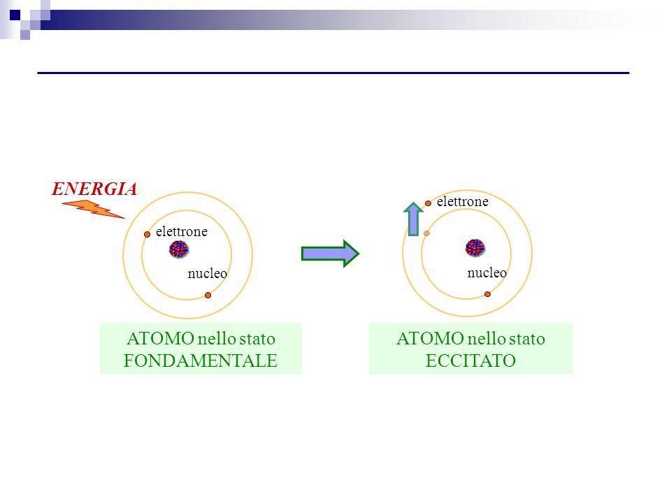 nucleo elettrone ENERGIA ATOMO nello stato FONDAMENTALE nucleo elettrone ATOMO nello stato ECCITATO