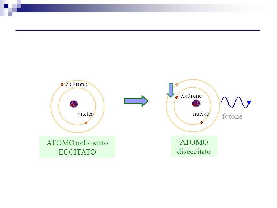 nucleo elettrone ATOMO nello stato ECCITATO nucleo ATOMO diseccitato fotone elettrone
