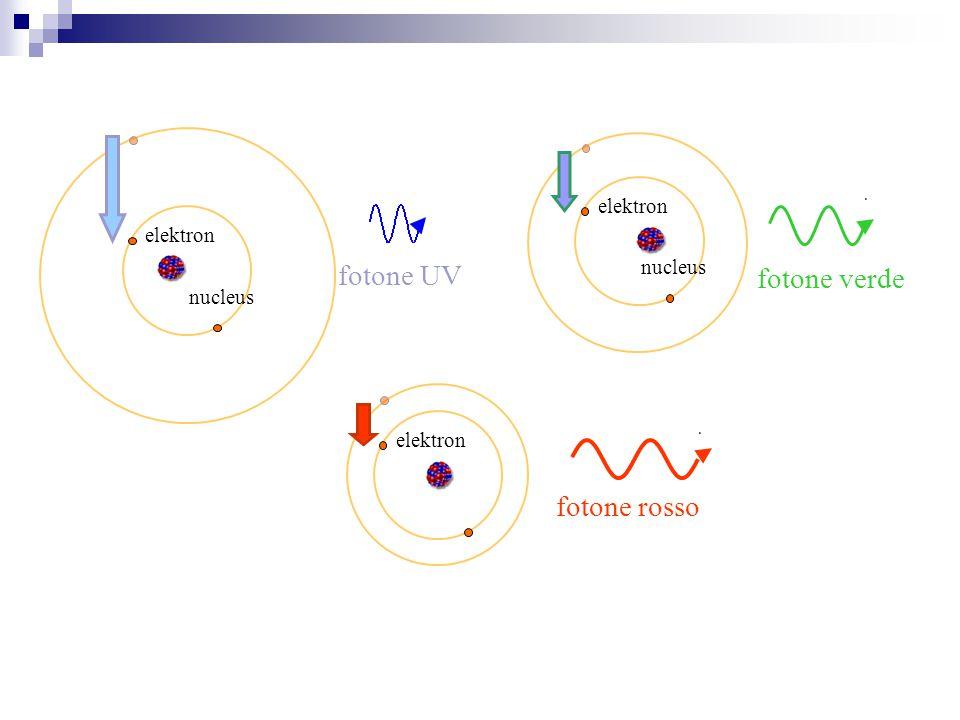 nucleus fotone UV elektron nucleus fotone verde elektron B fotone rosso elektron B
