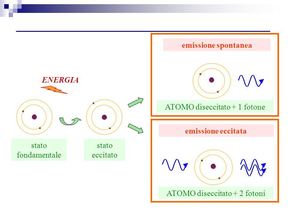 stato fondamentale ENERGIA ATOMO diseccitato + 2 fotoni emissione eccitata ATOMO diseccitato + 1 fotone emissione spontanea stato eccitato