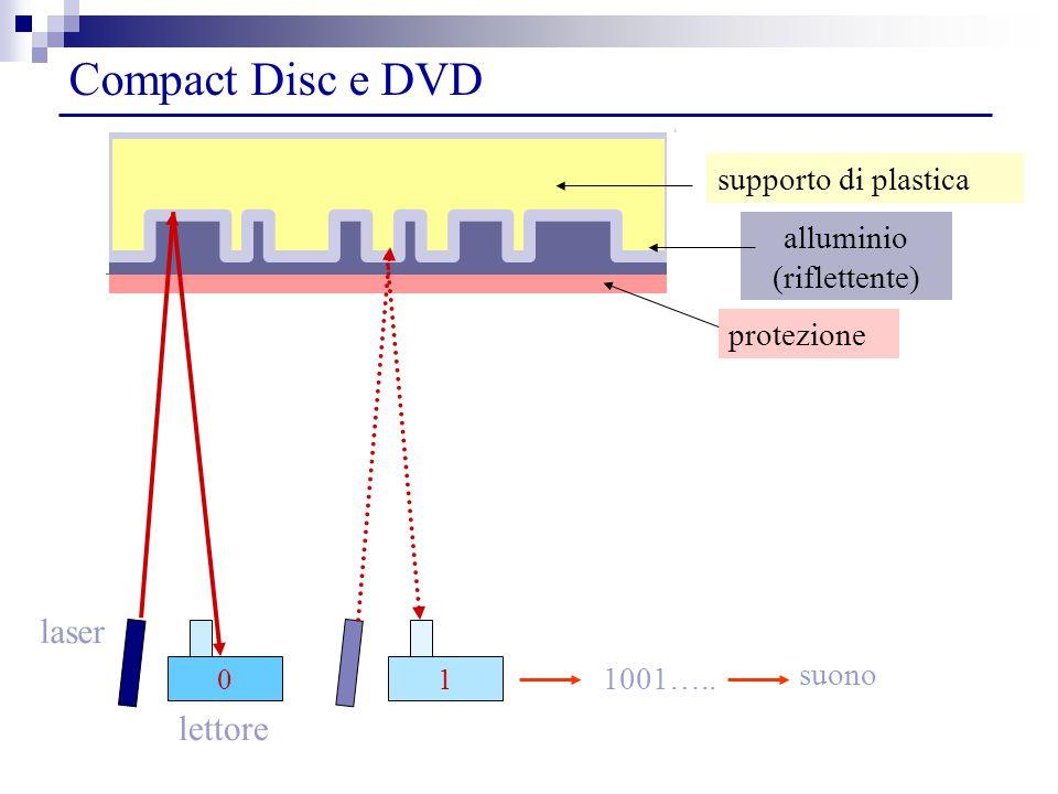 Compact Disc e DVD 1001…..