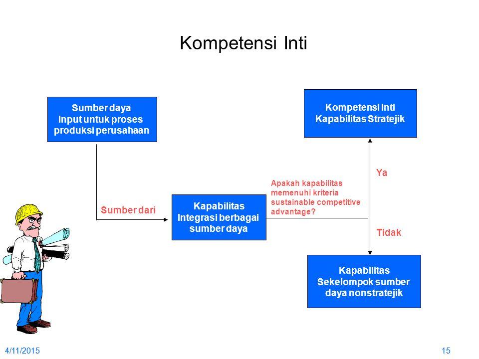 4/11/2015154/11/201515 Kompetensi Inti Sumber daya Input untuk proses produksi perusahaan Kompetensi Inti Kapabilitas Stratejik Kapabilitas Integrasi