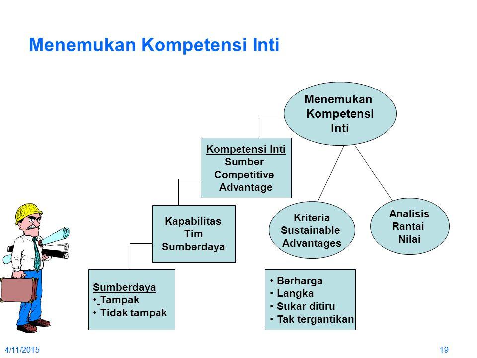 4/11/2015194/11/201519 Menemukan Kompetensi Inti Sumberdaya Tampak Tidak tampak Kapabilitas Tim Sumberdaya Kompetensi Inti Sumber Competitive Advantag