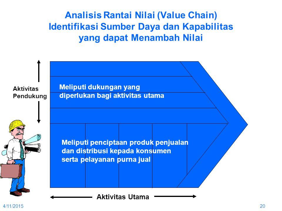 4/11/201520 Analisis Rantai Nilai (Value Chain) Identifikasi Sumber Daya dan Kapabilitas yang dapat Menambah Nilai Meliputi dukungan yang diperlukan b