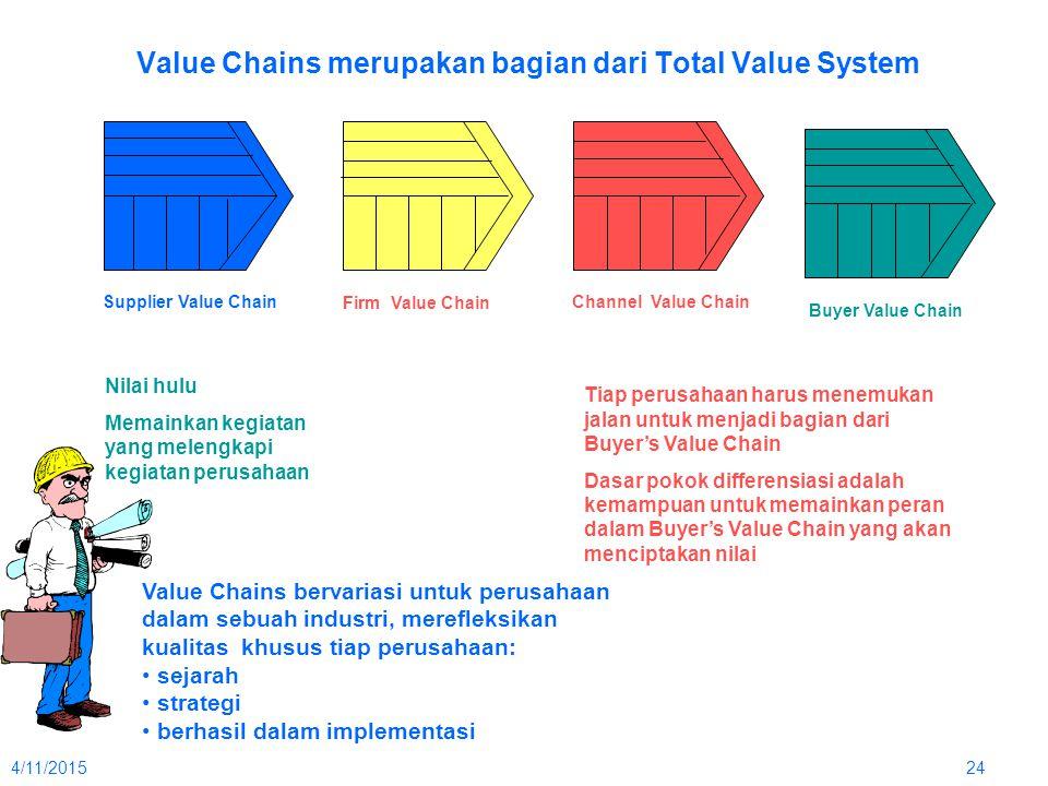 4/11/201524 Value Chains merupakan bagian dari Total Value System Supplier Value Chain Firm Value Chain Channel Value Chain Buyer Value Chain Nilai hu