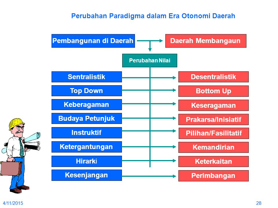 4/11/2015284/11/201528 Perubahan Paradigma dalam Era Otonomi Daerah Pembangunan di DaerahDaerah Membangaun Perubahan Nilai SentralistikDesentralistik