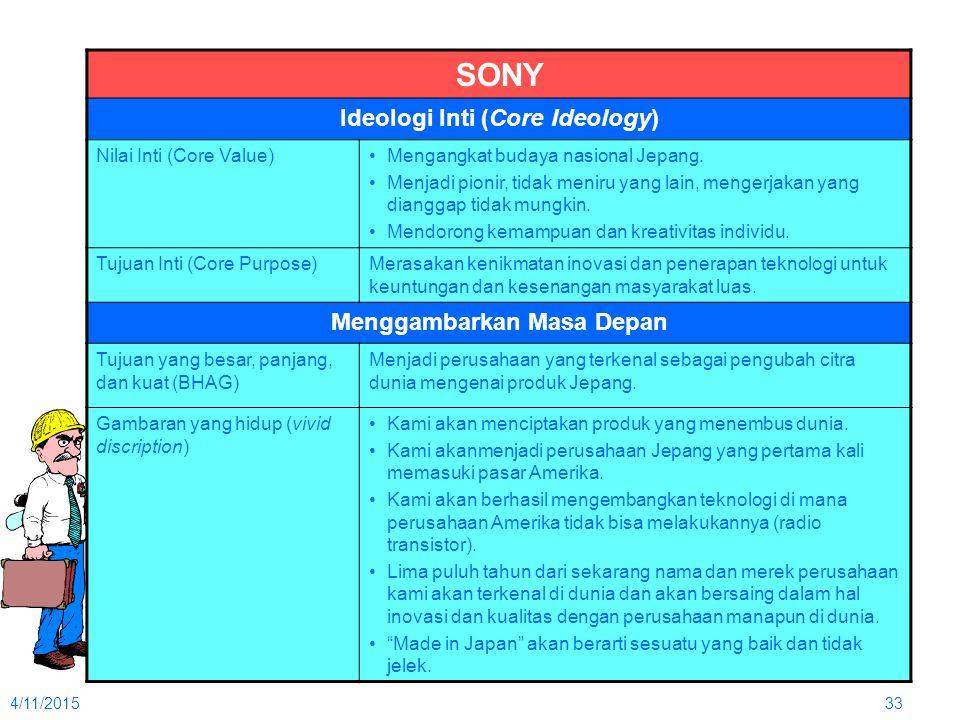 4/11/201533 SONY Ideologi Inti (Core Ideology) Nilai Inti (Core Value)Mengangkat budaya nasional Jepang. Menjadi pionir, tidak meniru yang lain, menge