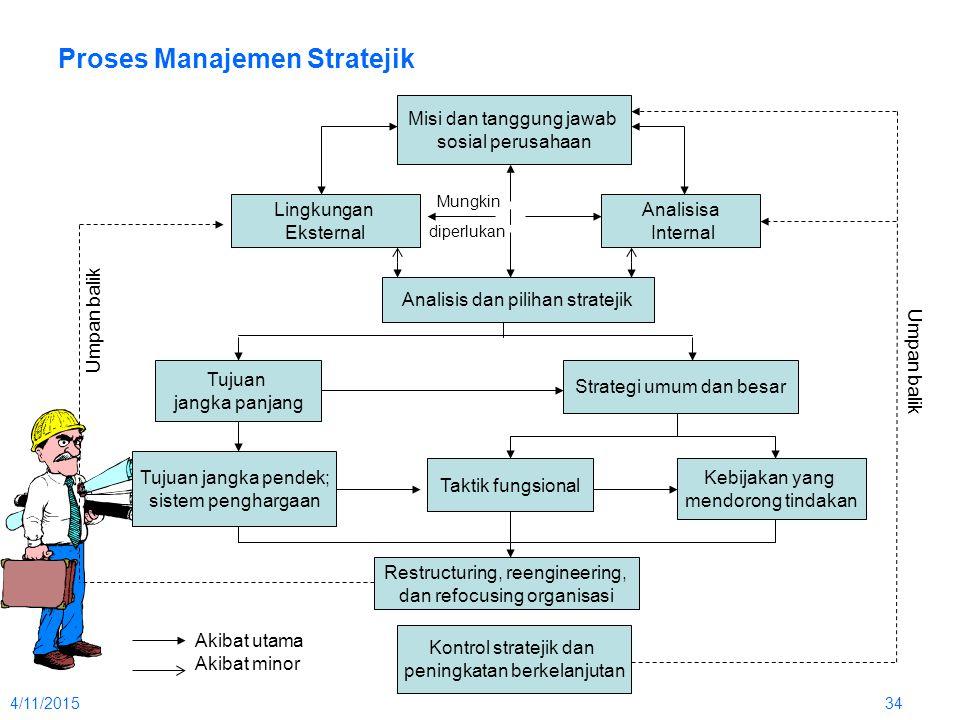4/11/201534 Proses Manajemen Stratejik Misi dan tanggung jawab sosial perusahaan Lingkungan Eksternal Analisisa Internal Analisis dan pilihan strateji