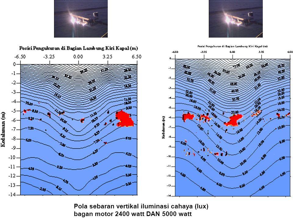 Pola sebaran vertikal iluminasi cahaya (lux) bagan motor 2400 watt DAN 5000 watt