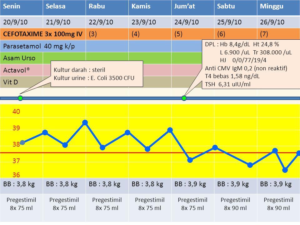 SeninSelasaRabuKamisJum'atSabtuMinggu 20/9/1021/9/1022/9/1023/9/1024/9/1025/9/1026/9/10 CEFOTAXIME 3x 100mg IV(3)(4)(5)(6)(7) Parasetamol 40 mg k/p As