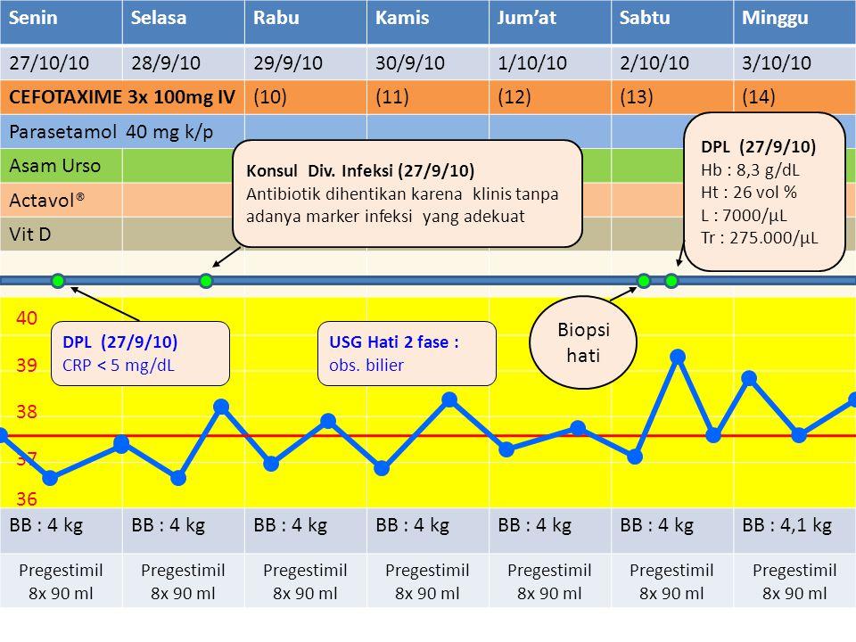 SeninSelasaRabuKamisJum'atSabtuMinggu 27/10/1028/9/1029/9/1030/9/101/10/102/10/103/10/10 CEFOTAXIME 3x 100mg IV(10)(11)(12)(13)(14) Parasetamol 40 mg