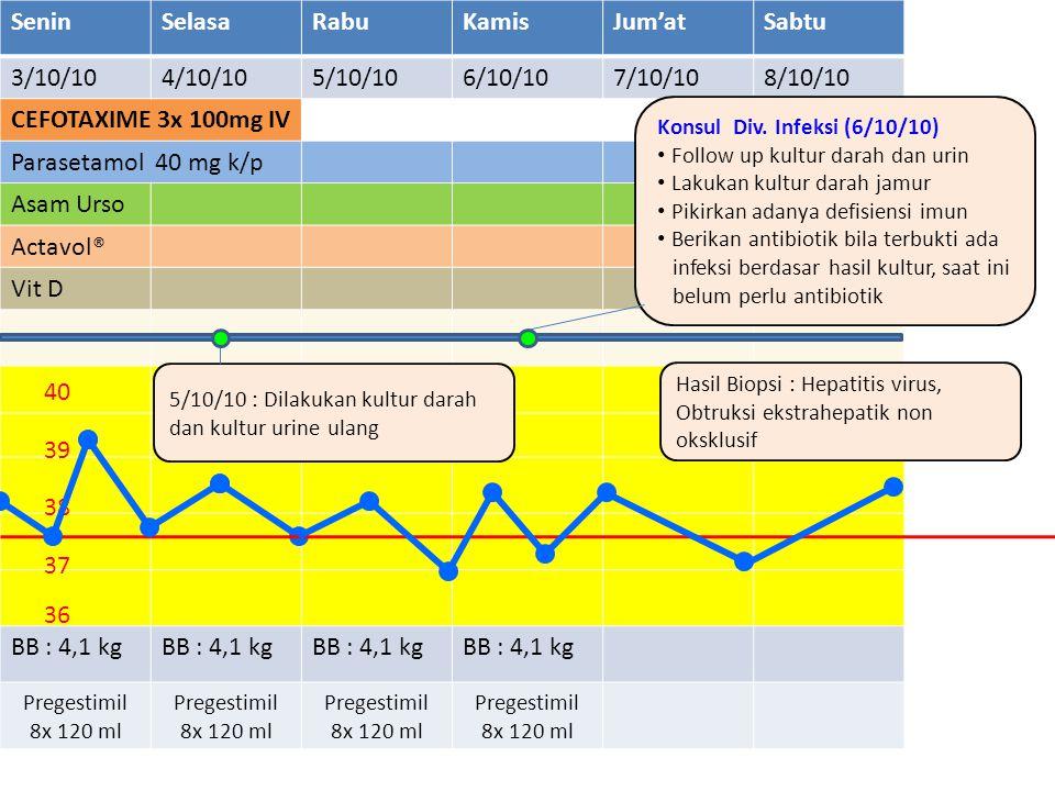 SeninSelasaRabuKamisJum'atSabtu 3/10/104/10/105/10/106/10/107/10/108/10/10 CEFOTAXIME 3x 100mg IV Parasetamol 40 mg k/p Asam Urso Actavol® Vit D BB :