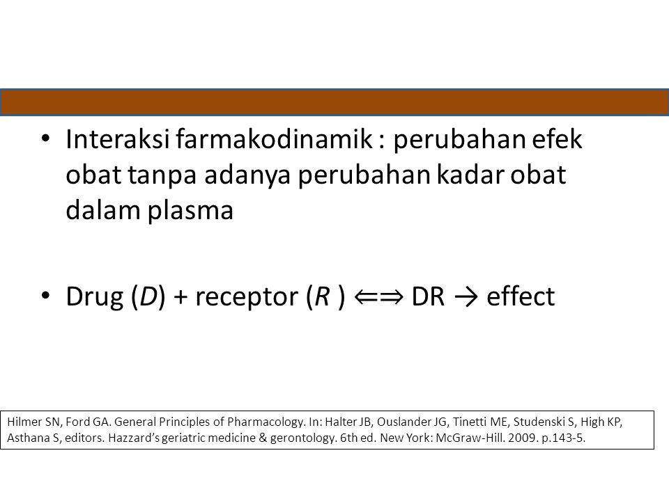 Interaksi farmakodinamik : perubahan efek obat tanpa adanya perubahan kadar obat dalam plasma Drug (D) + receptor (R ) ⇐⇒ DR → effect Hilmer SN, Ford GA.