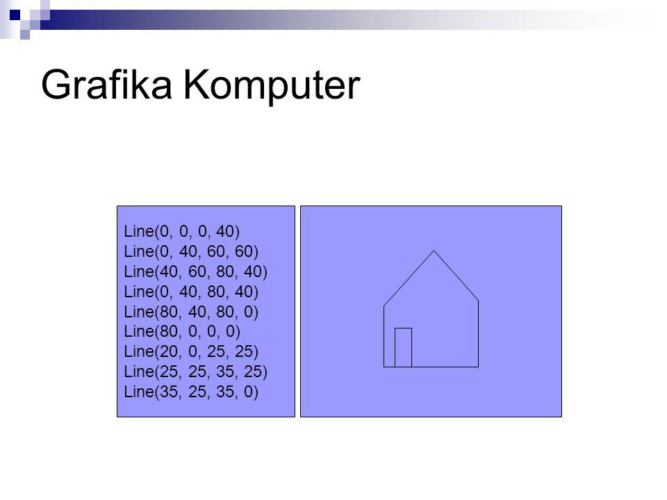 Grafika Komputer Line(0, 0, 0, 40) Line(0, 40, 60, 60) Line(40, 60, 80, 40) Line(0, 40, 80, 40) Line(80, 40, 80, 0) Line(80, 0, 0, 0) Line(20, 0, 25,