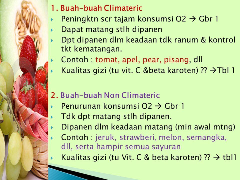 1. Buah-buah Climateric  Peningktn scr tajam konsumsi O2  Gbr 1  Dapat matang stlh dipanen  Dpt dipanen dlm keadaan tdk ranum & kontrol tkt kemata