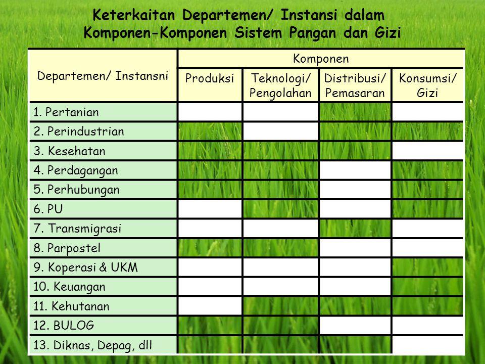 Keterkaitan Departemen/ Instansi dalam Komponen-Komponen Sistem Pangan dan Gizi Departemen/ Instansni Komponen ProduksiTeknologi/ Pengolahan Distribus