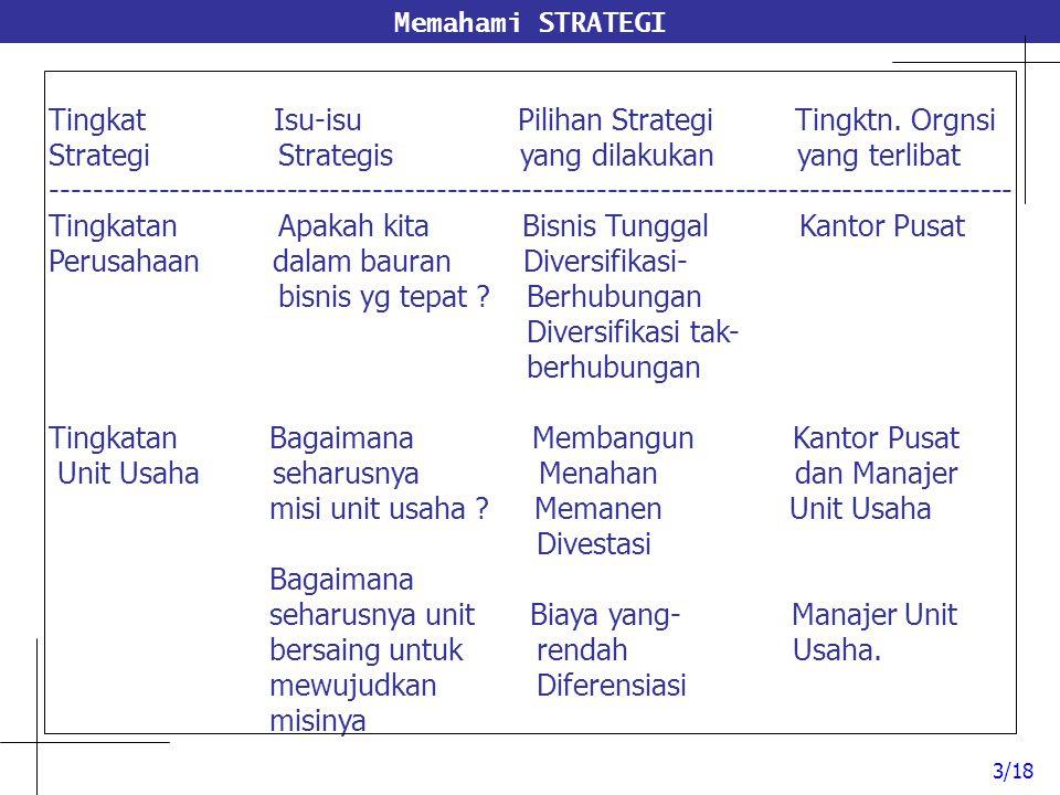 Memahami STRATEGI Tingkat Isu-isu Pilihan Strategi Tingktn. Orgnsi Strategi Strategis yang dilakukan yang terlibat -----------------------------------