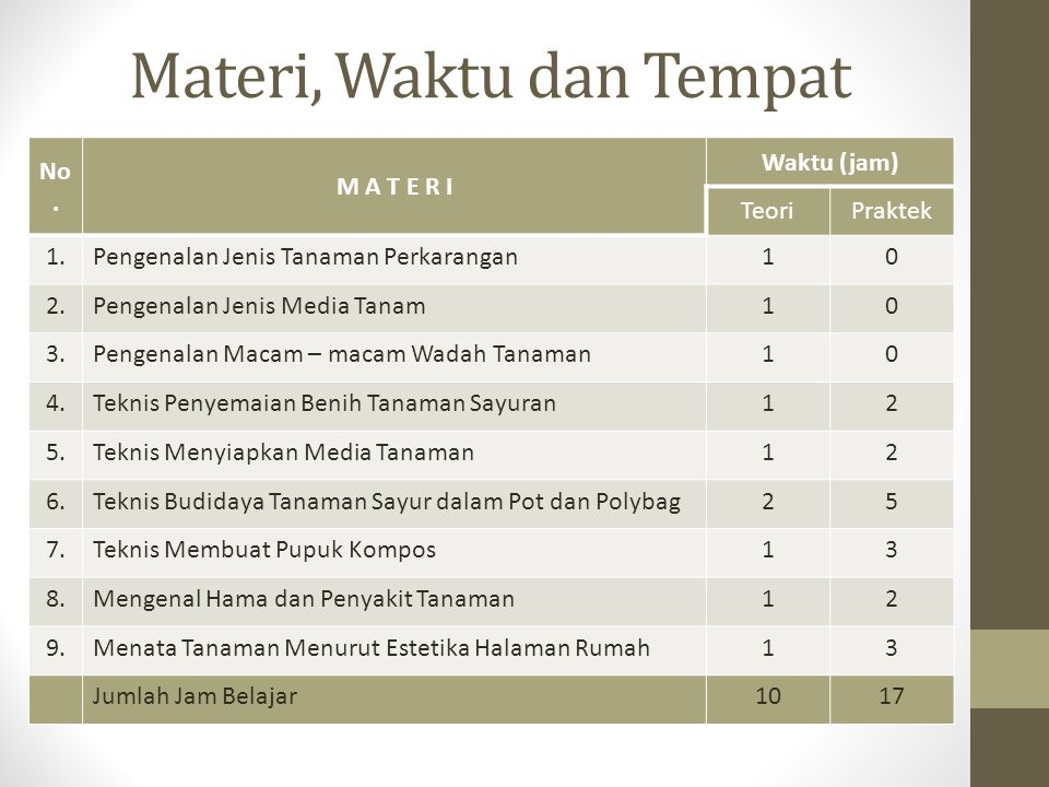 Materi, Waktu dan Tempat No. M A T E R I Waktu (jam) TeoriPraktek 1.Pengenalan Jenis Tanaman Perkarangan10 2.Pengenalan Jenis Media Tanam10 3.Pengenal