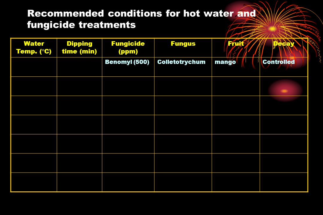Recommended conditions for hot water and fungicide treatments Water Temp.