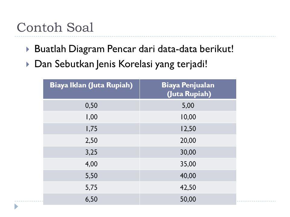 Contoh Soal  Buatlah Diagram Pencar dari data-data berikut!  Dan Sebutkan Jenis Korelasi yang terjadi! Biaya Iklan (Juta Rupiah)Biaya Penjualan (Jut