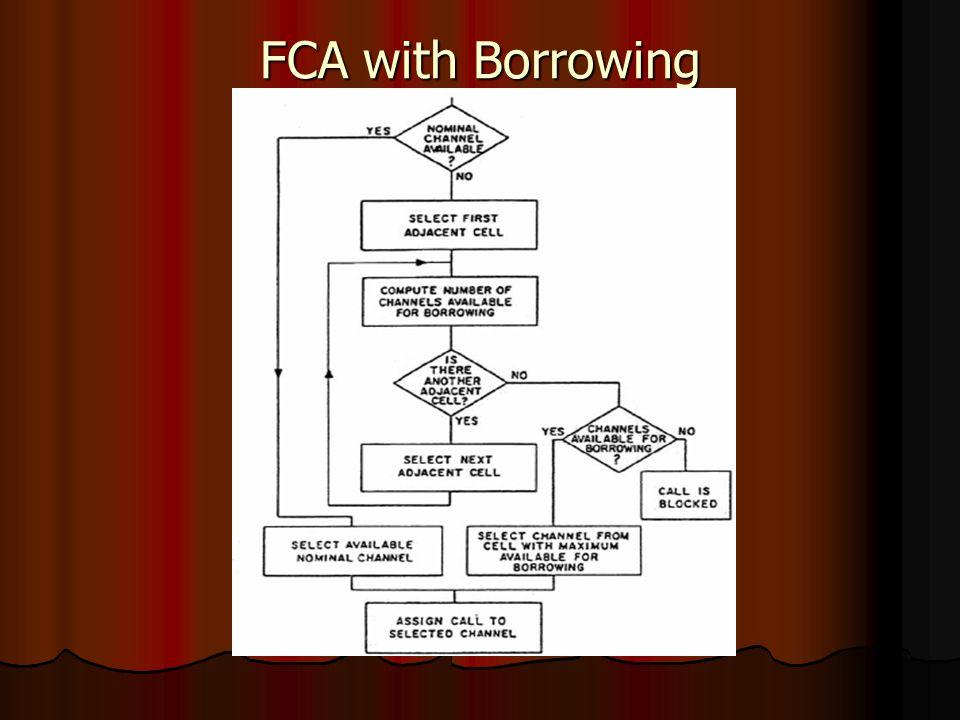FCA with Borrowing