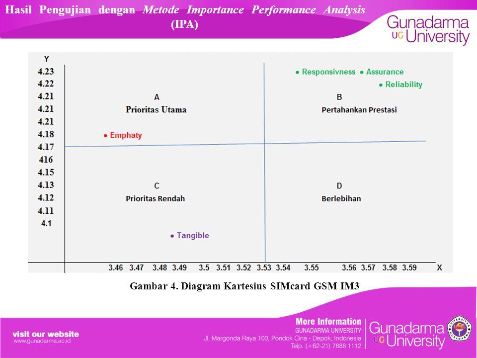 Hasil Pengujian dengan Metode Importance Performance Analysis (IPA) Gambar 4. Diagram Kartesius SIMcard GSM IM3