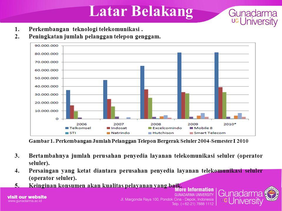 Perumusan Masalah 1.Apakah kualitas pelayanan yang diberikan oleh provider SIMPATI maupun IM3 telah dianggap memuaskan oleh masing-masing konsumen?.