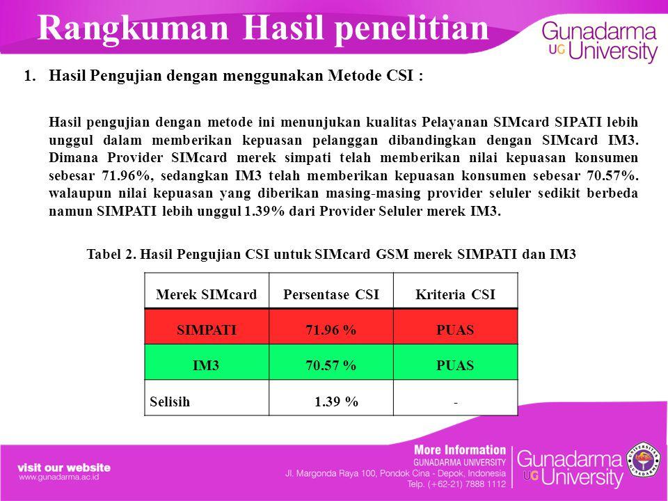 Rangkuman Hasil penelitian 1.Hasil Pengujian dengan menggunakan Metode CSI : Hasil pengujian dengan metode ini menunjukan kualitas Pelayanan SIMcard S