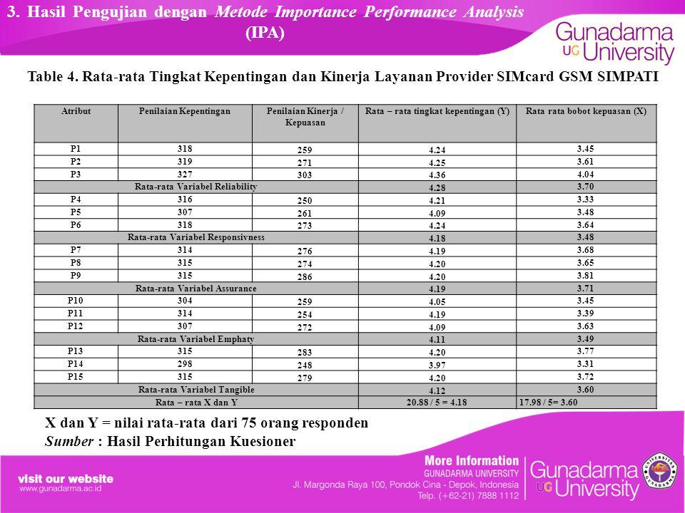 Hasil Pengujian dengan Metode Importance Performance Analysis (IPA) Gambar 3.