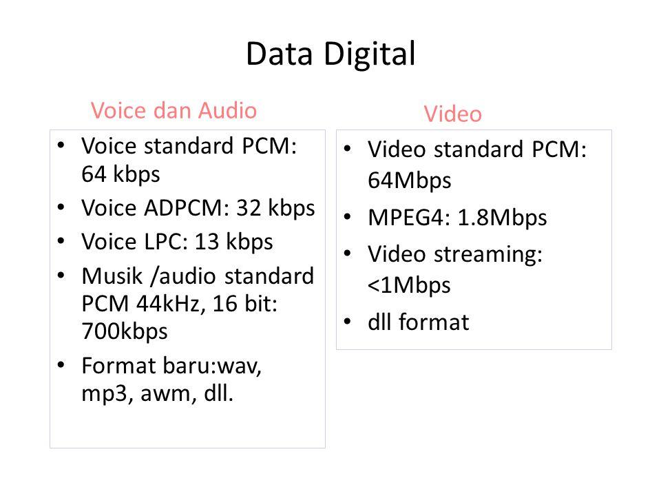Data Digital Voice standard PCM: 64 kbps Voice ADPCM: 32 kbps Voice LPC: 13 kbps Musik /audio standard PCM 44kHz, 16 bit: 700kbps Format baru:wav, mp3