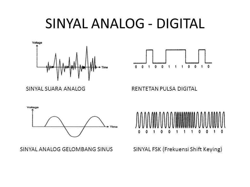 SINYAL ANALOG - DIGITAL SINYAL SUARA ANALOG SINYAL ANALOG GELOMBANG SINUS RENTETAN PULSA DIGITAL SINYAL FSK (Frekuensi Shift Keying)