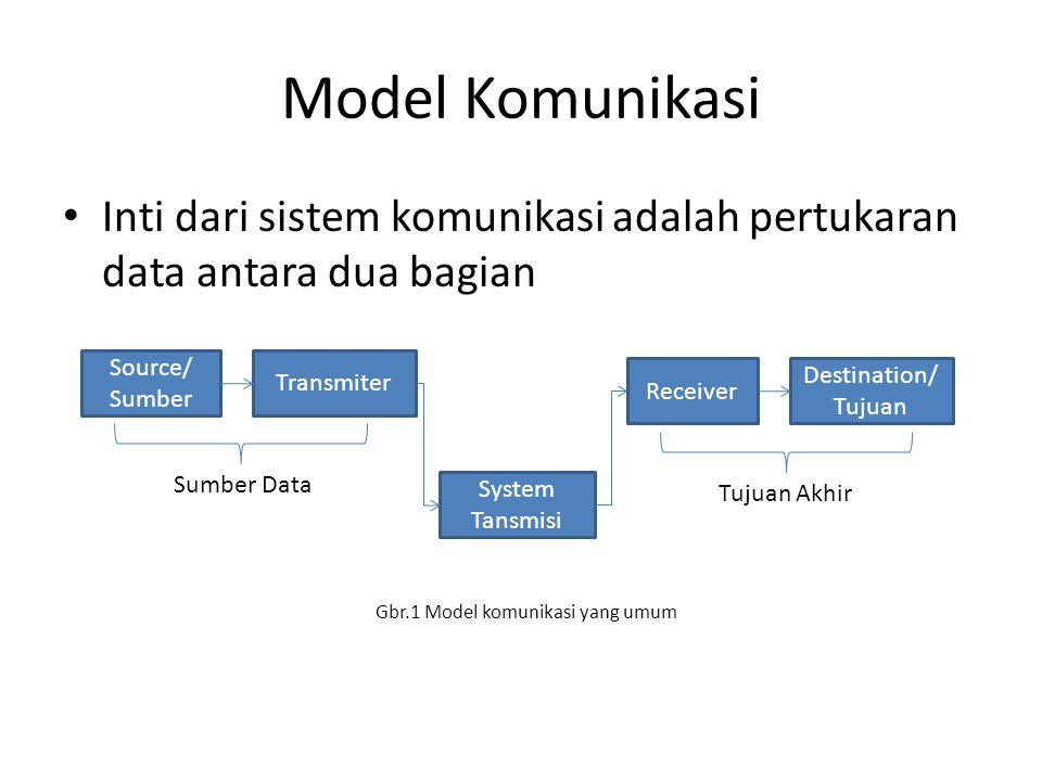 Model Komunikasi Inti dari sistem komunikasi adalah pertukaran data antara dua bagian Gbr.1 Model komunikasi yang umum Source/ Sumber Transmiter Syste