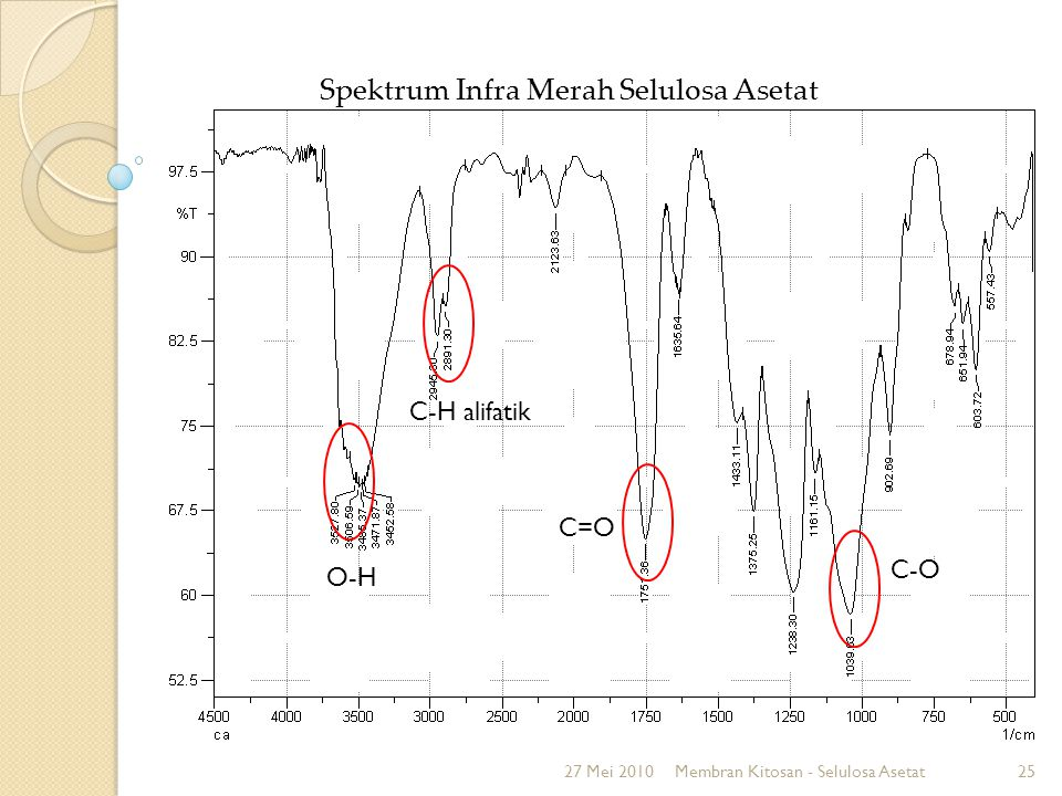 Spektrum Infra Merah membran kitosan – CA 27 Mei 2010Membran Kitosan - Selulosa Asetat26 O-H C-H alifatik C=O C-O