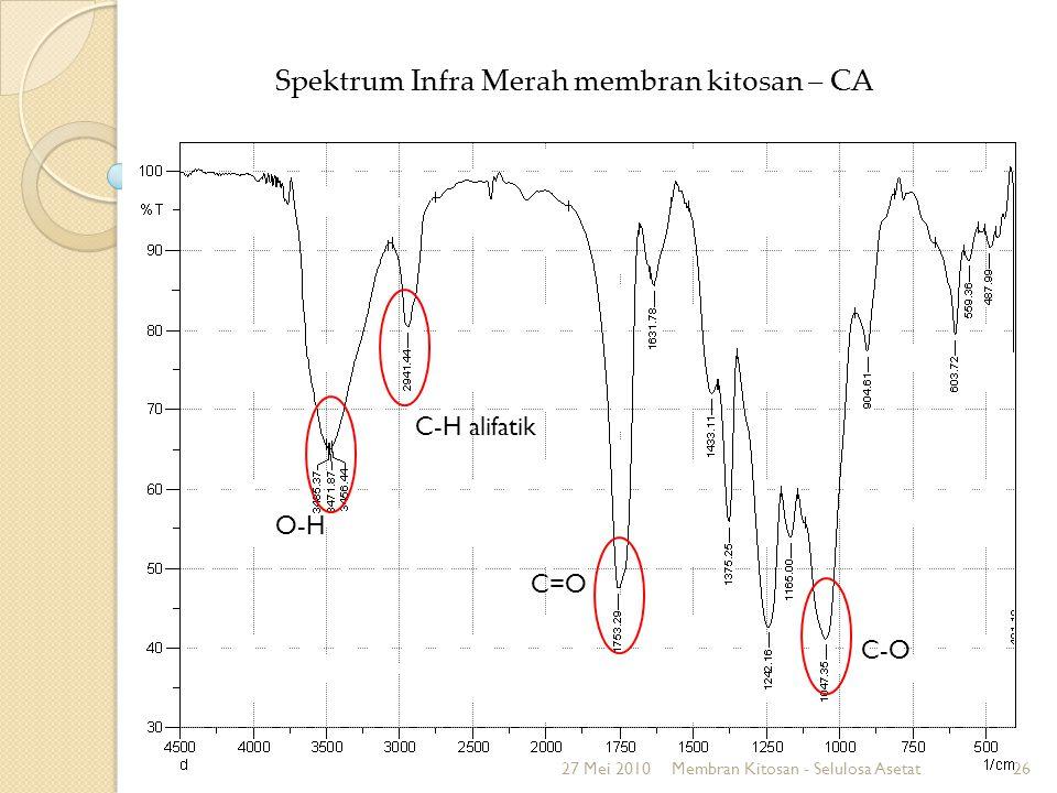 Uji Ketebalan Membran Diperoleh ketebalan membran kitosan - CA rata-rata sebesar 0,26 mm Homogenitas seragam 27 Mei 2010Membran Kitosan - Selulosa Asetat27