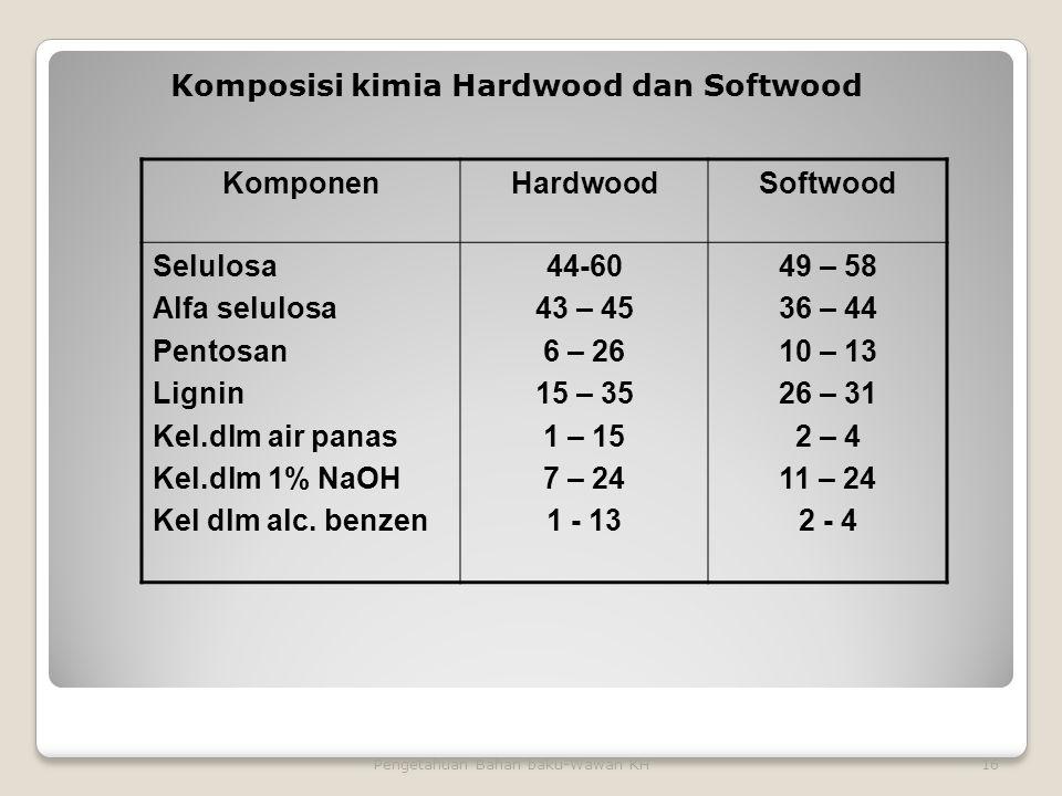 16Pengetahuan Bahan baku-Wawan KH KomponenHardwoodSoftwood Selulosa Alfa selulosa Pentosan Lignin Kel.dlm air panas Kel.dlm 1% NaOH Kel dlm alc.