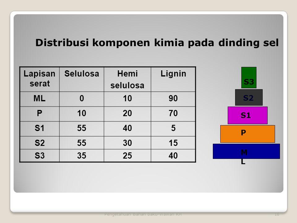 18Pengetahuan Bahan baku-Wawan KH Lapisan serat SelulosaHemi selulosa Lignin ML01090 P102070 S155405 S2553015 S3352540 Distribusi komponen kimia pada dinding sel MLML S2 S1 P S3